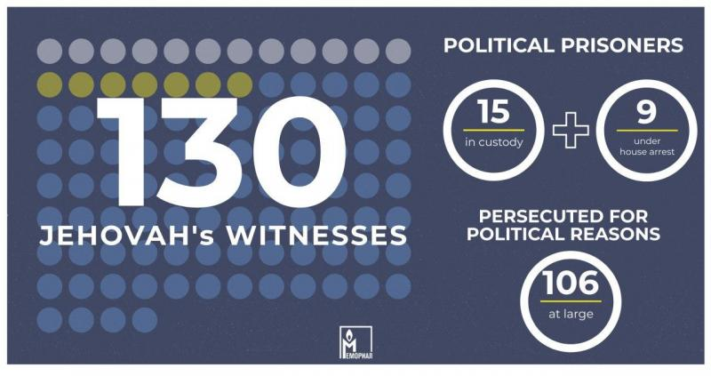 Memorial recognises a further 130 Jehovah's Witnesses as victims of politically motivated prosecutions